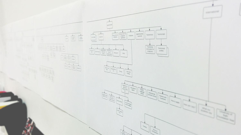 Bath College web design planning